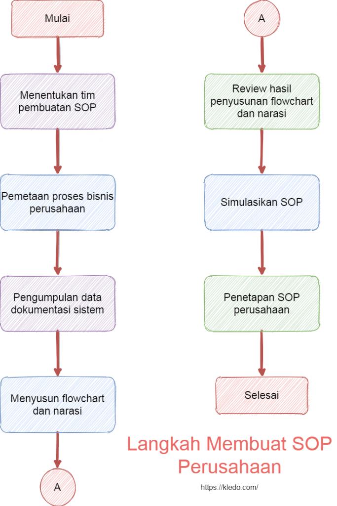 Langkah Membuat SOP Perusahaan