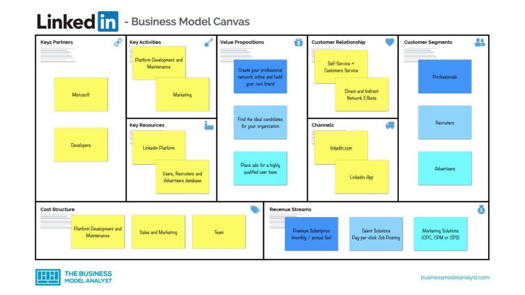 bisnis model canvas linkedin
