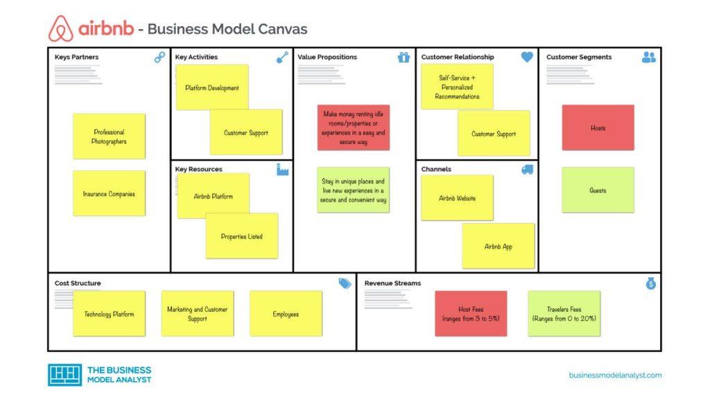 bisnis model canvas airbnb