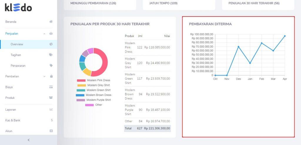 Pembayaran diterima Overview Penjualan Kledo