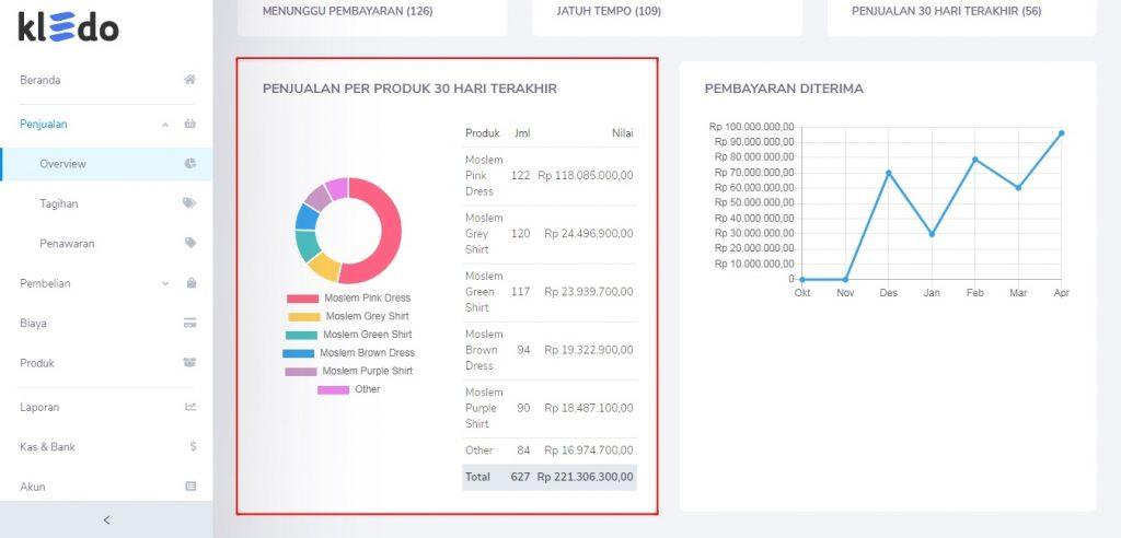 Penjualan per produk 30 hari terakhir Overview Penjualan Kledo