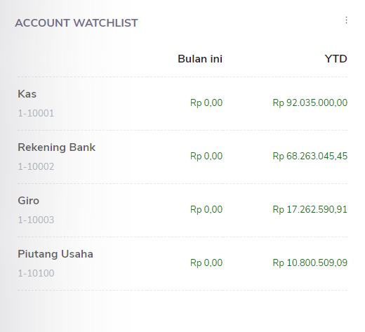 Watchlist Account