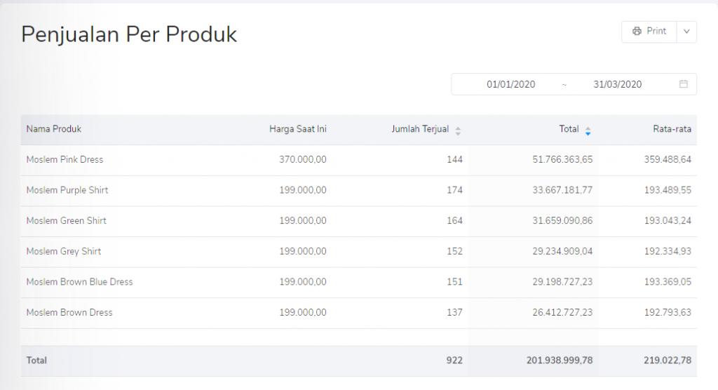 Penjualan per Produk sudah di filter