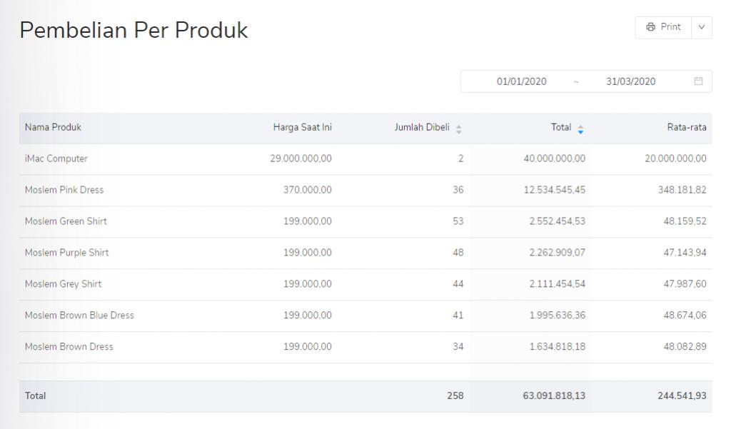 Laporan pembelian per produk sudah filter periode